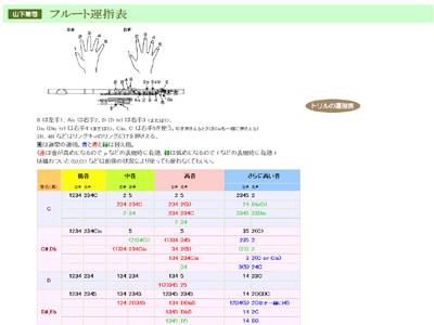 フルート 運指表 2